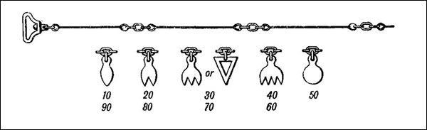 Diagram of The Gunter's Chain