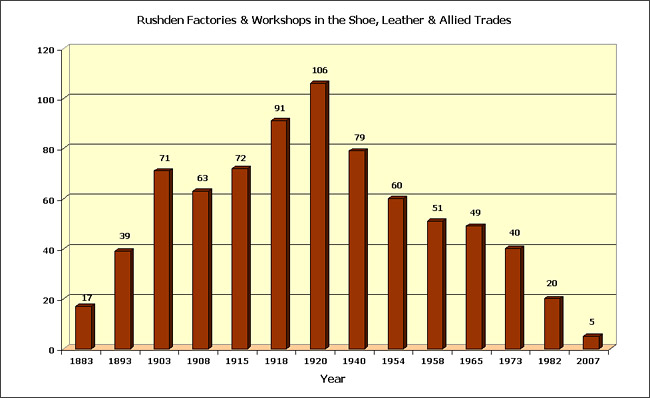 Graph showing the numbers of factories and workshops which served the Shoe Trade in the period 1883-2007